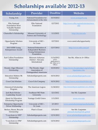 Scholarships available 2012-13