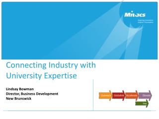 Connecting  Industry with  University Expertise