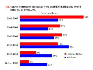 8a.  Years construction businesses were established, Hispanic-owned firms vs. all firms, 2007