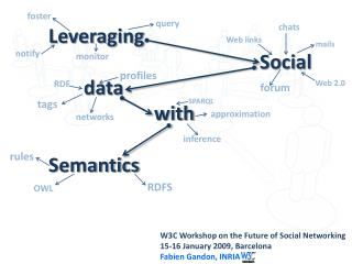Leveraging 						Social 	data 			with Semantics