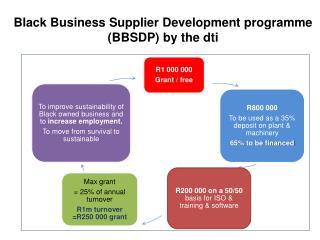 Black Business Supplier Development programme (BBSDP ) by the  dti
