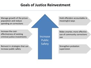Goals of Justice Reinvestment