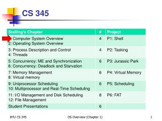 CS 345