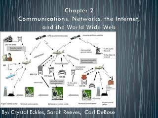 Chapter 2 Communications, Networks, the Internet, and the World Wide Web