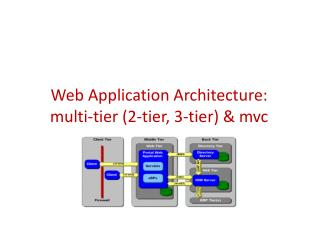 Web Application Architecture: multi-tier (2-tier, 3-tier) &  mvc