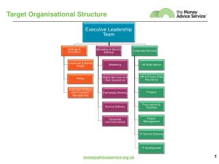 Target Organisational Structure