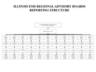 ILLINOIS EMS REGIONAL ADVISORY BOARDS REPORTING STRUCTURE