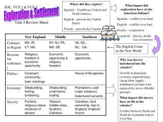 Exploration & Settlement