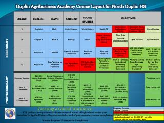 Duplin Agribusiness Academy Course Layout for  North Duplin HS