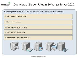 Overview of Server Roles in Exchange Server 2010