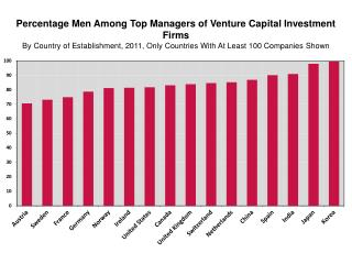 Percentage  Men Among Top Managers of Venture Capital Investment Firms By  Country of Establishment, 2011, Only Countri