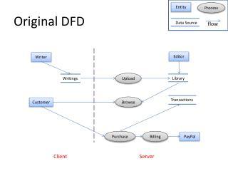 Original DFD