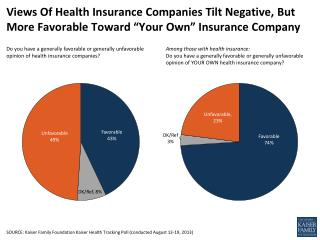 "Views Of Health Insurance Companies Tilt Negative, But More Favorable Toward ""Your Own� Insurance Company"