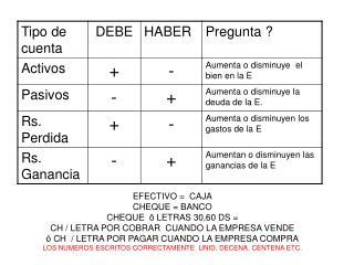 EFECTIVO =  CAJA CHEQUE = BANCO CHEQUE  ö LETRAS 30,60 DS =   CH / LETRA POR COBRAR  CUANDO LA EMPRESA VENDE ó CH  / LE