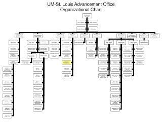 UM-St. Louis Advancement Office Organizational Chart