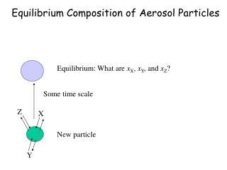 Equilibrium Composition of Aerosol Particles