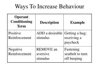 Ways To Increase Behaviour