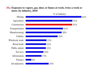 35a.  Exposure to  vapors, gas, dust, or  fumes at work,  twice a  week or more, by  industry, 2010