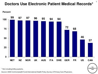 Doctors Use Electronic Patient Medical Records*