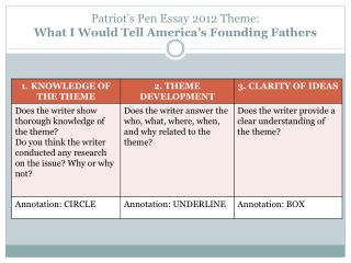 Patriot's Pen Essay 2012 Theme:  What I Would Tell America's Founding Fathers