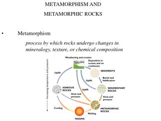 METAMORPHISM AND METAMORPHIC ROCKS •	Metamorphism process by which rocks undergo changes in mineralogy, texture, or che