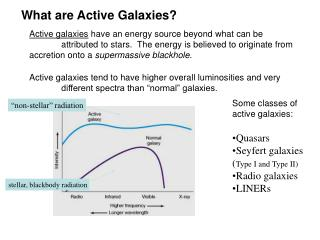 What are Active Galaxies?