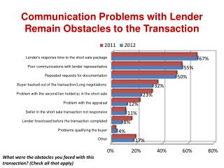 Communication  Problems with Lender Remain Obstacles to the Transaction