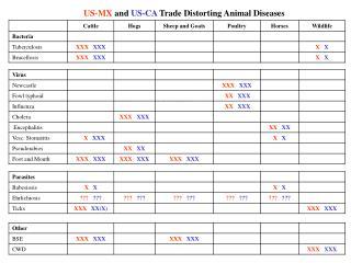 US-MX  and  US-CA  Trade Distorting Animal Diseases