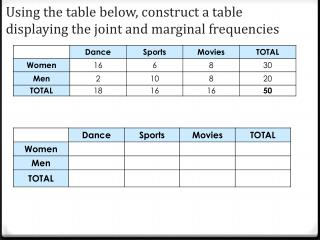 Using the table below, construct a table displaying the joint and marginal frequencies