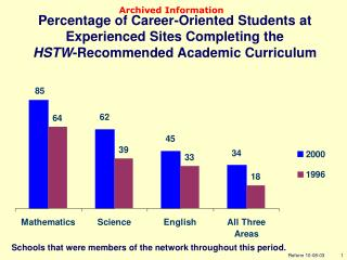 Percentage of Career-Oriented Students at Experienced Sites Completing the HSTW -Recommended Academic Curriculum