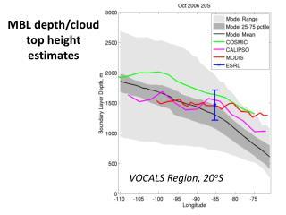 MBL depth/cloud top height estimates