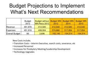Budget Projections to Implement What's Next Recommendations
