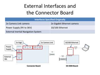 External Interfaces and the Connector Board