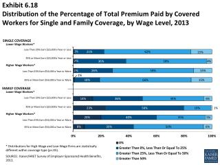 Exhibit  6.18 Distribution  of the Percentage of Total Premium Paid by Covered Workers for Single and Family Coverage,