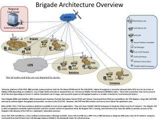 Brigade Architecture Overview