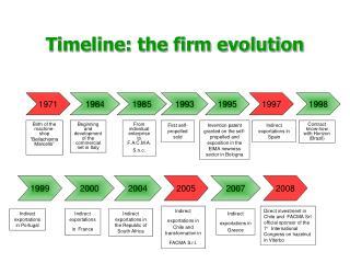Timeline: the firm evolution