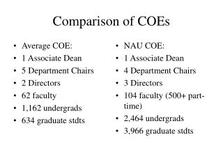 Comparison of COEs