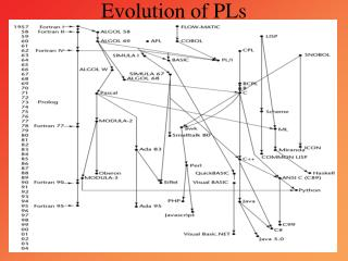 Evolution of PLs