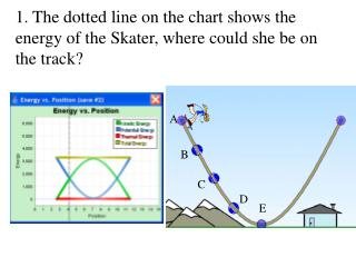 1. The dotted line on the chart shows the energy of the Skater, where could she be on the track?