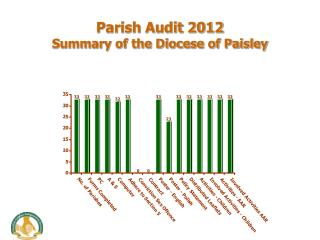 Parish Audit 2012 Summary of the Diocese of Paisley