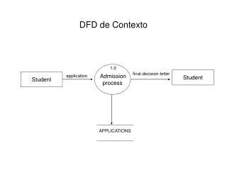 DFD de Contexto
