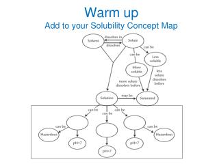 Warm up Add to your Solubility Concept Map
