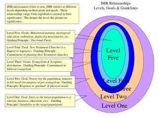 IMB Relationships Levels, Goals & Guidelines