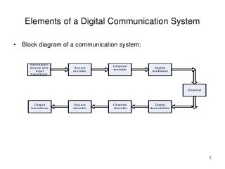 Elements of a Digital Communication System