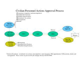 FG 1203 Staff Action  Summary