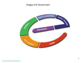 Images of E-Government