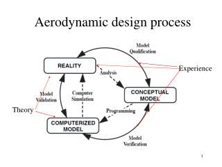 Aerodynamic design process