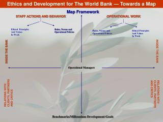 Ethics and Development for The World Bank — Towards a Map