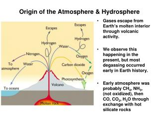 Origin of the Atmosphere & Hydrosphere