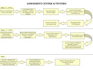 ASSESSMENT CENTER ACTIVITIES